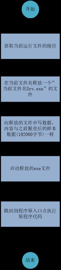 Desktopla<x>yer是一种有害的恶意软件感染5314.png